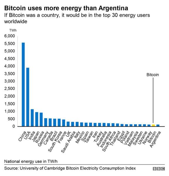 Биткойн никогда не будет мировой валютой.