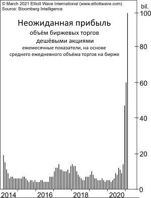 Акции США: свидетельство «практически беспрецедентного принятия риска»