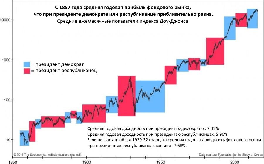 Фондовый рынок не волнует какая партия в белом доме