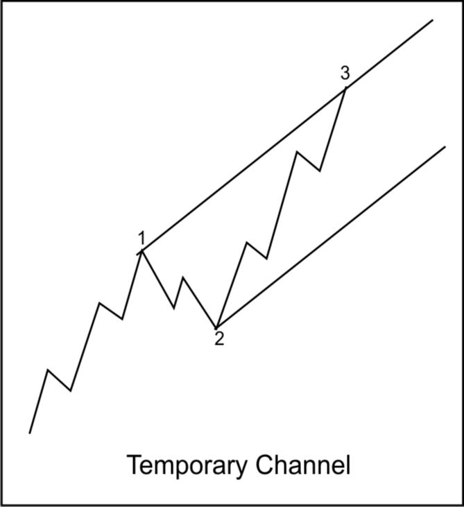 Как использовать технику прочерчивания каналов Р.Н. Эллиотта?