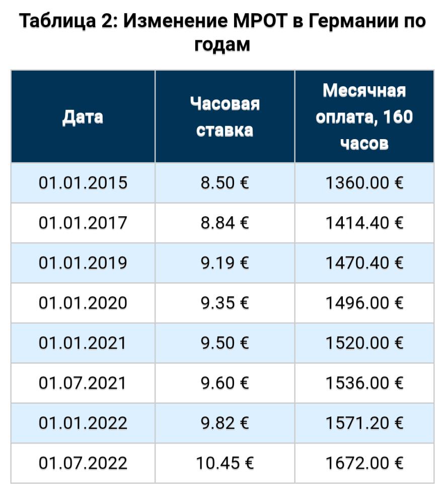 Какими темпами повышается зарплата в Германии, можете проследить по статистическим данным предоставленными в этой таблице.