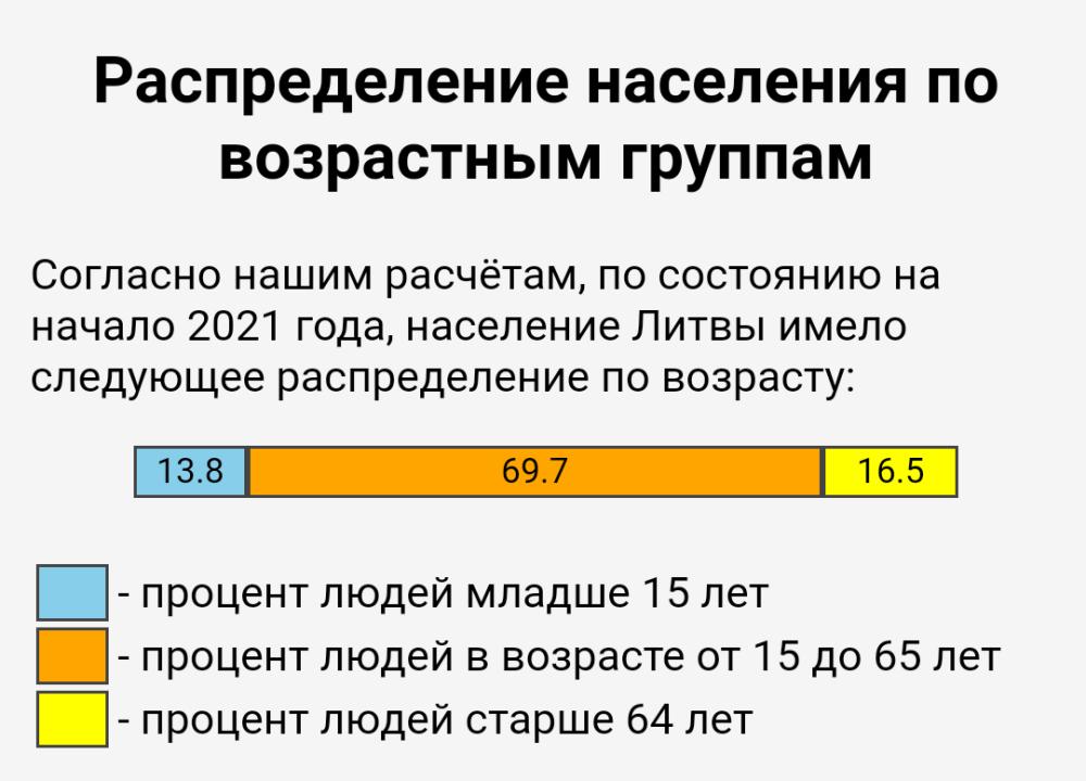 13,8% дети до 15 лет + 16,5 % пенсионеры старше 63 лет. 69,7% в эти цифры входят дети до 18 лет, их очень небольшой %.
