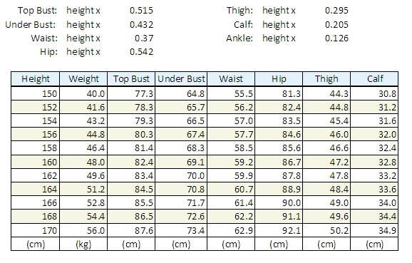 Korea'S Ideal Weight Chart - General Ed Discussions - Forums And