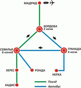 Андалусия - схема