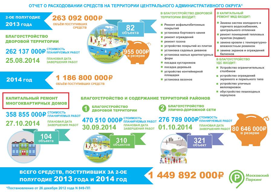 Otchet_o_Raskhodovanii_sredstv