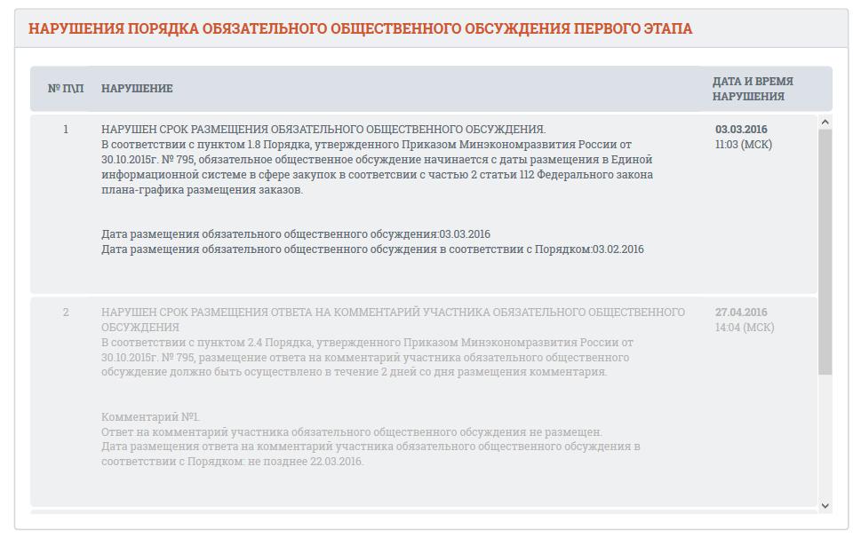 screenshot-zakupki gov ru 2016-05-26 11-40-35.png