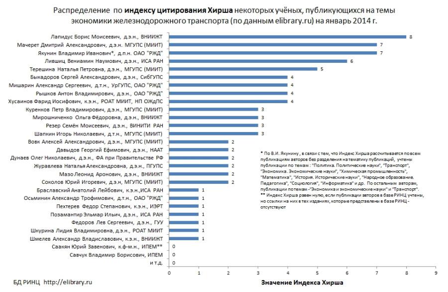 Индекс Хирша по экон-жд транспорта-список с указ степ