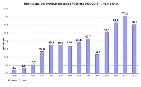 proizvod_vagonov2013