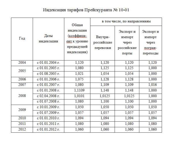 index2003-2012