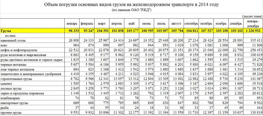 rosstat_pogr_rzd2014