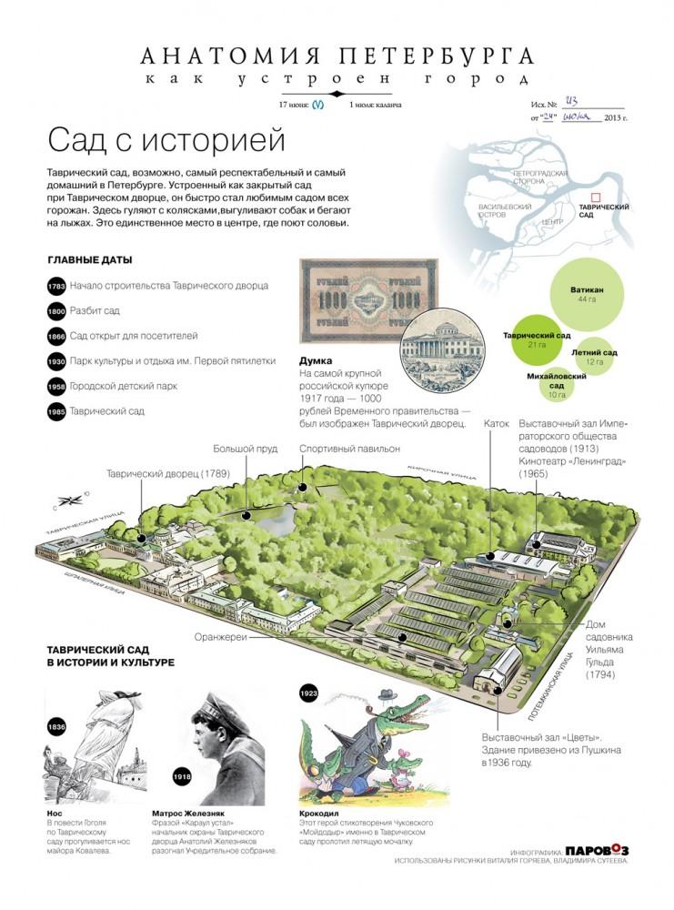 Tavrida garden
