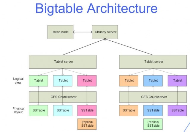 Bigtable Architecture Anton Gerasimov