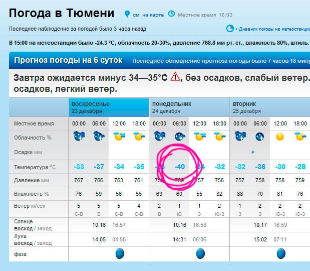 40-градусов