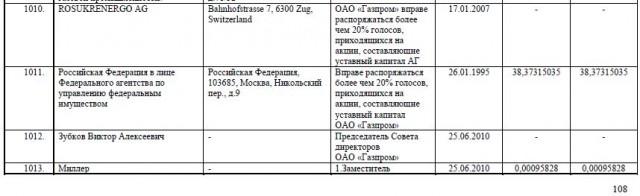 """Список аффилированных лиц ОАО """"Газпром"""""""