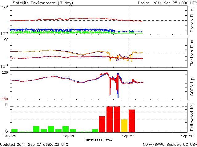 3-day Satellite Environment Plot