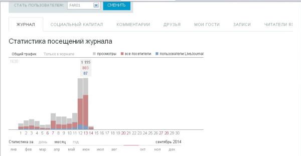 Статистика 13.09.2014