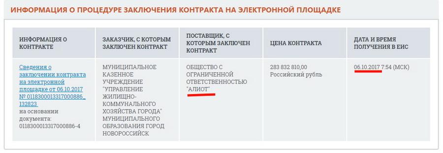 Краснодарский край Новороссийск ОНФ благоустройство комфортная среда коррупция