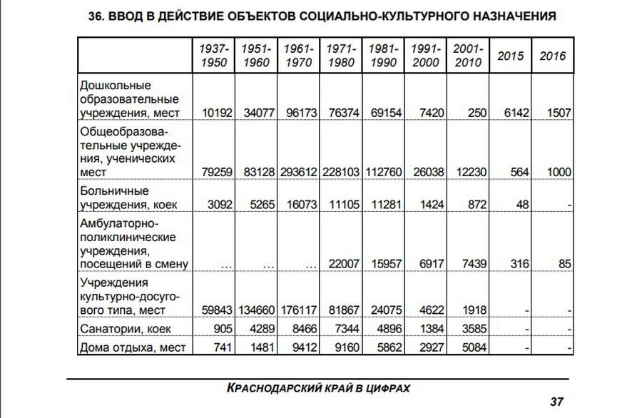 Кубань губернатор ОНФ чиновники социальные объекты