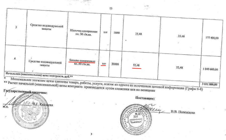 коронавирус закупки Краснодарский край онф