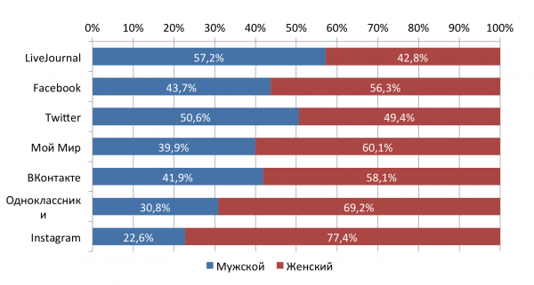 статистика livejournal и соцсетей