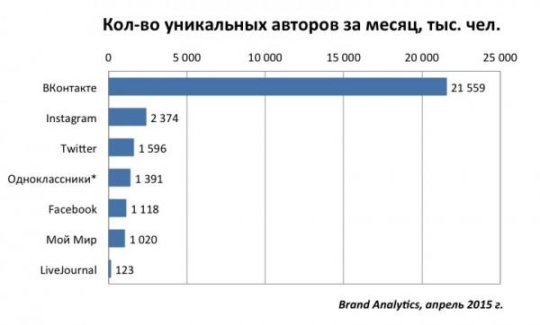 количество блогеров соцсети