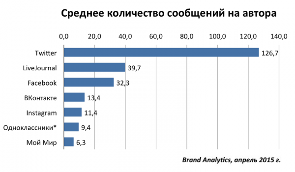 статистика сообщений блоги соцсети