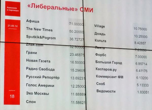 Ашманов блоги социальные сети Живой Журнал