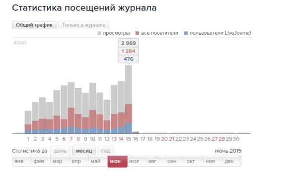 количество просмотров livejournal