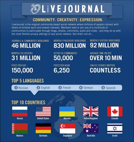 статистика livejournal рейтинги СК
