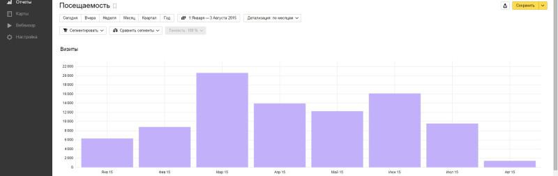 статистика блога far01 Живой Журнал