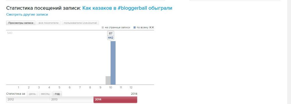 Как казаков в блогербол обыграли