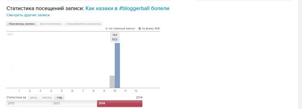 Как казаки в блогербол болели