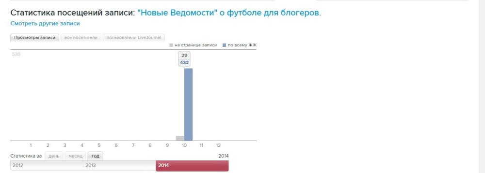 репост Новые Ведомости о блогерболе