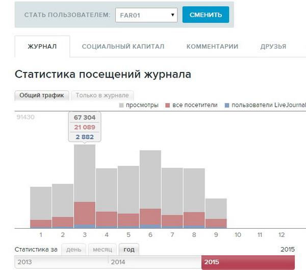 Статистика блога livejournal