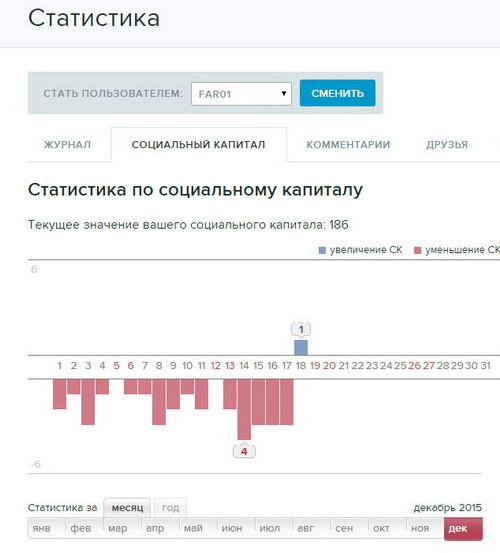 livejournal статистика ск манипуляции