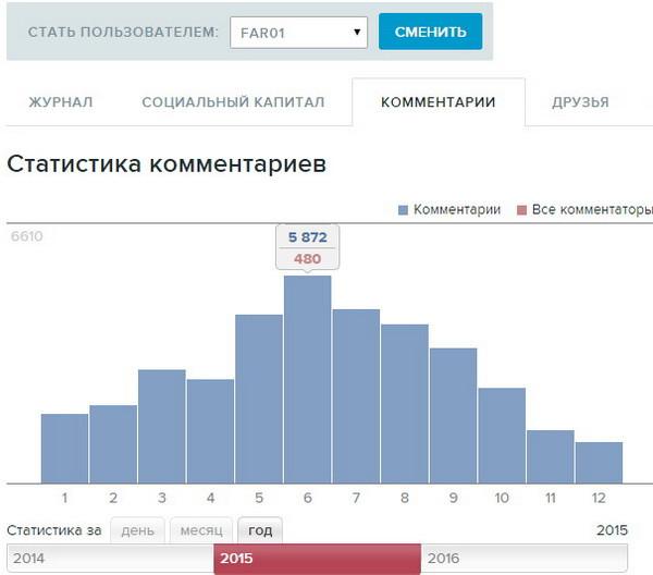 livejournal статистика far01