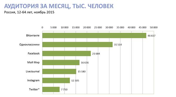livejournal статистика анализ