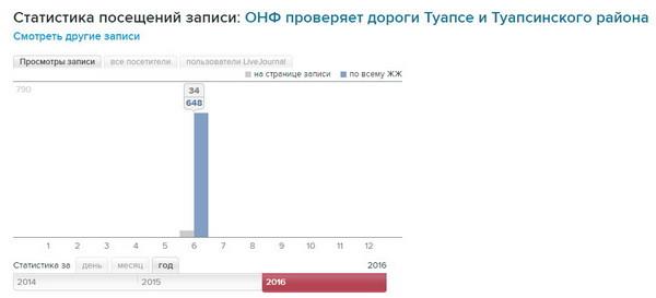 Туапсе ОНФ статистика манипуляции информационная безопасность