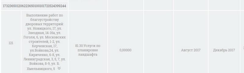 Туапсе благоустройство дворовых территорий ОНФ За честные закупки