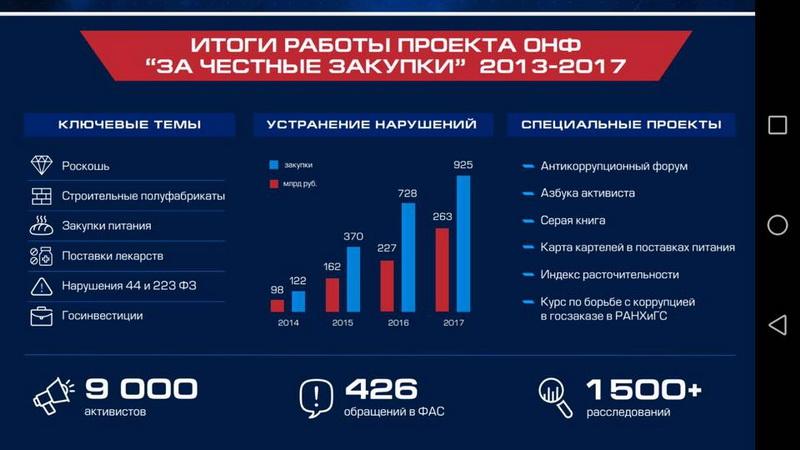 ОНФ ЗА честные закупки Путин антикоррупция