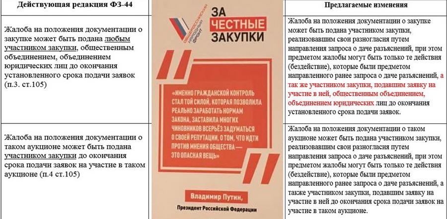 Краснодар ОНФ Вервеин закупки
