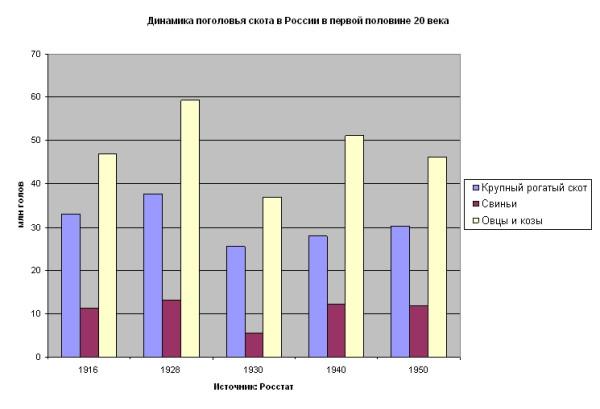 Динамика поголовья скота в СССР