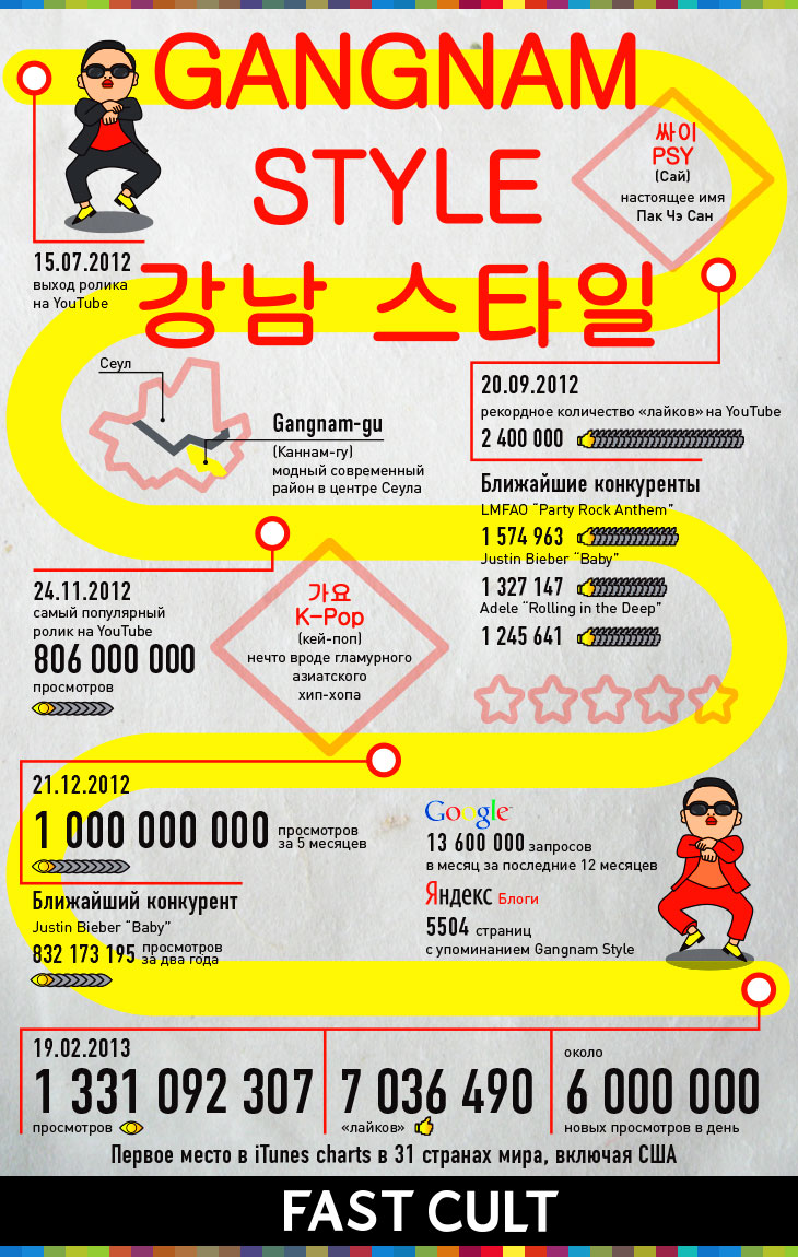 PSY, Gangnam style infographic