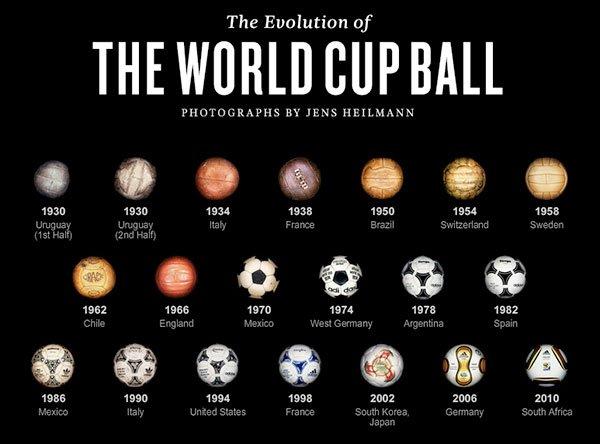 Эволюция футбольных мячей