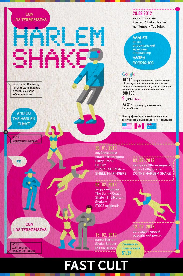 harlem shake, аналитика, analytics, infographic, инфографика