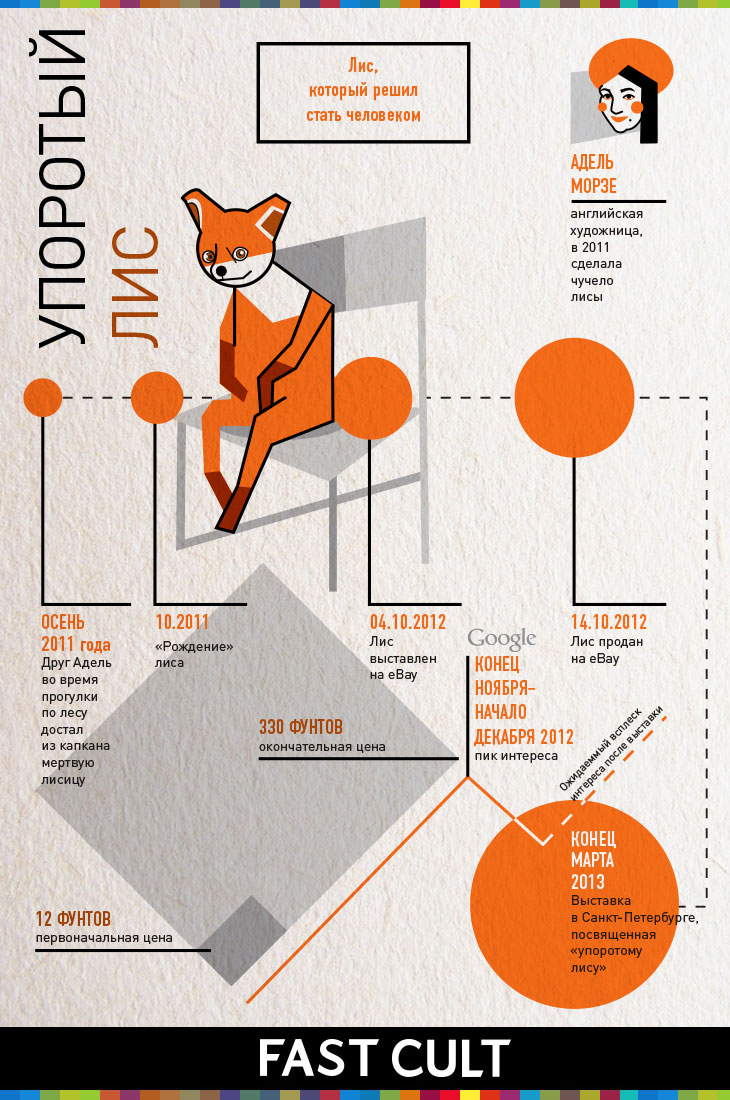 Упоротый лис, инфографика, аналитика, infographic