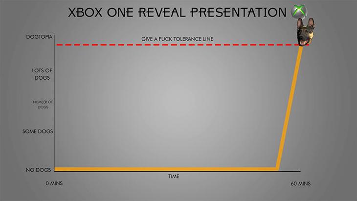 Xbox_Dog_Graph