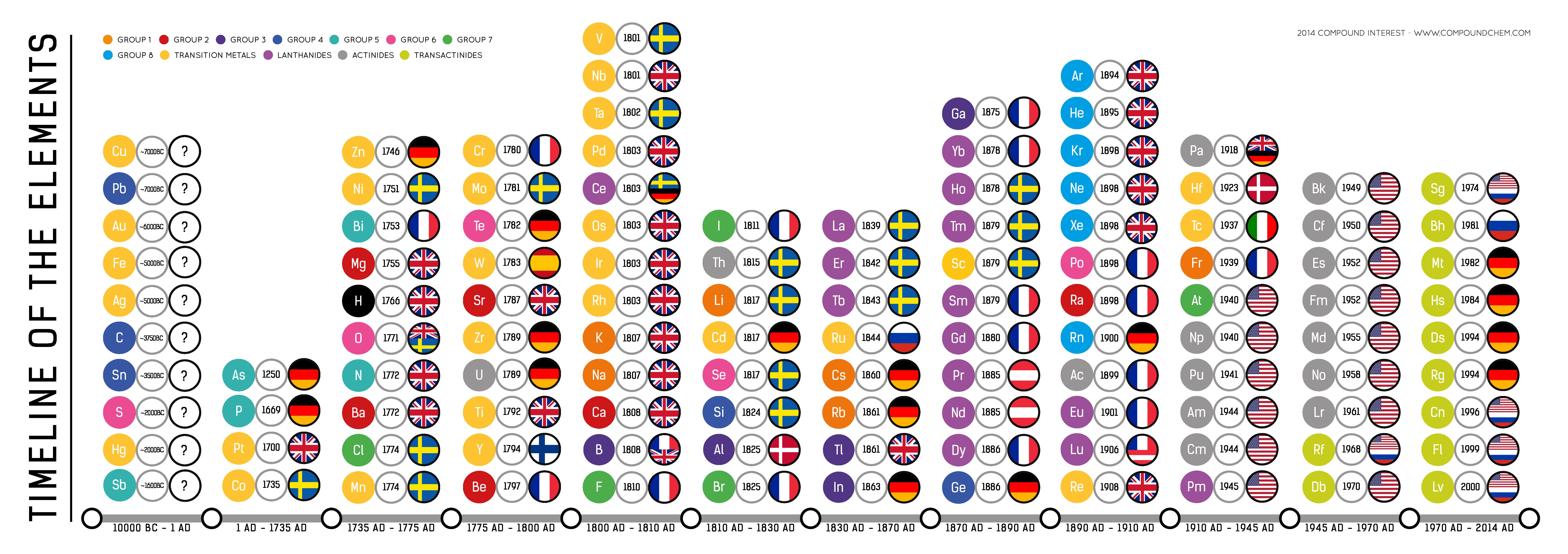Timeline-of-the-Elements-v1