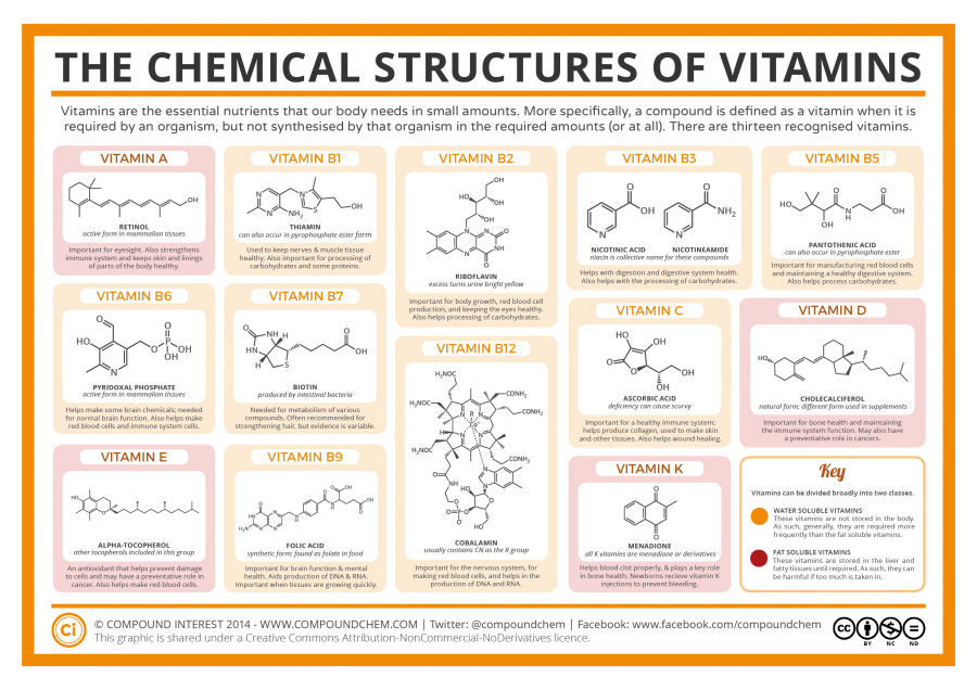 Chemical-Structures-of-Vitamins