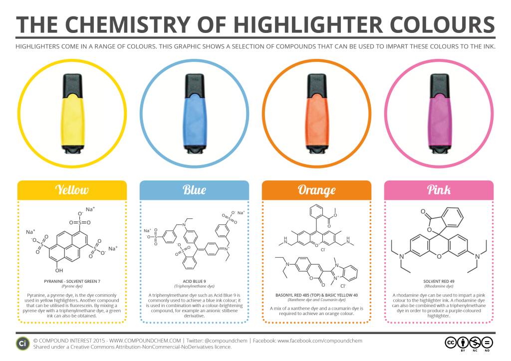The-Chemistry-of-Highlighter-Colours-1024x724
